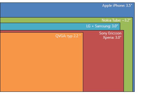 Sender 11: More on mobile screen size trends