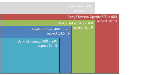 Introduction. One of the features of today's complex device landscape is that there's a very wide range of screen pixel densities available. Some devices feature .